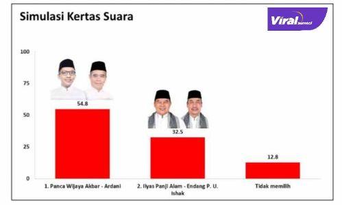 Ilustrasi hasil survei elektabilitas pasangan calon Bupati dan Wakil Bupati Kabupaten Ogan Ilir. FOTO : CHARTA POLITIKA