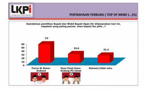Rilis hasil survey Lembaga Kajian Publik Independen (LKPI) untuk Pilkada Ogan Ilir. FOTO : ISTIMEWA