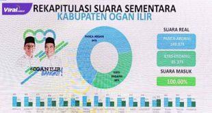 Rekapitulasi suara sementara Pilkada Kabupaten Ogan Ilir. FOTO :ISTIMEWA